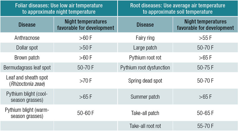 Turfgrass disease temperature thresholds