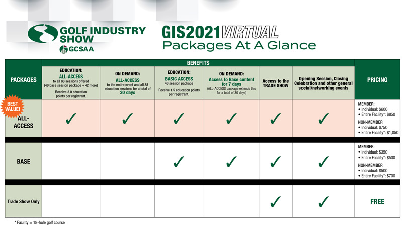 Golf Industry Show prices