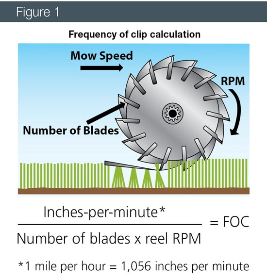 Mower frequency of clip