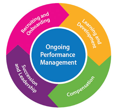 Golf course performance management