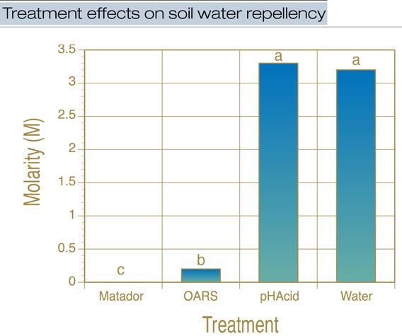 Wetting agents and soil water repellency