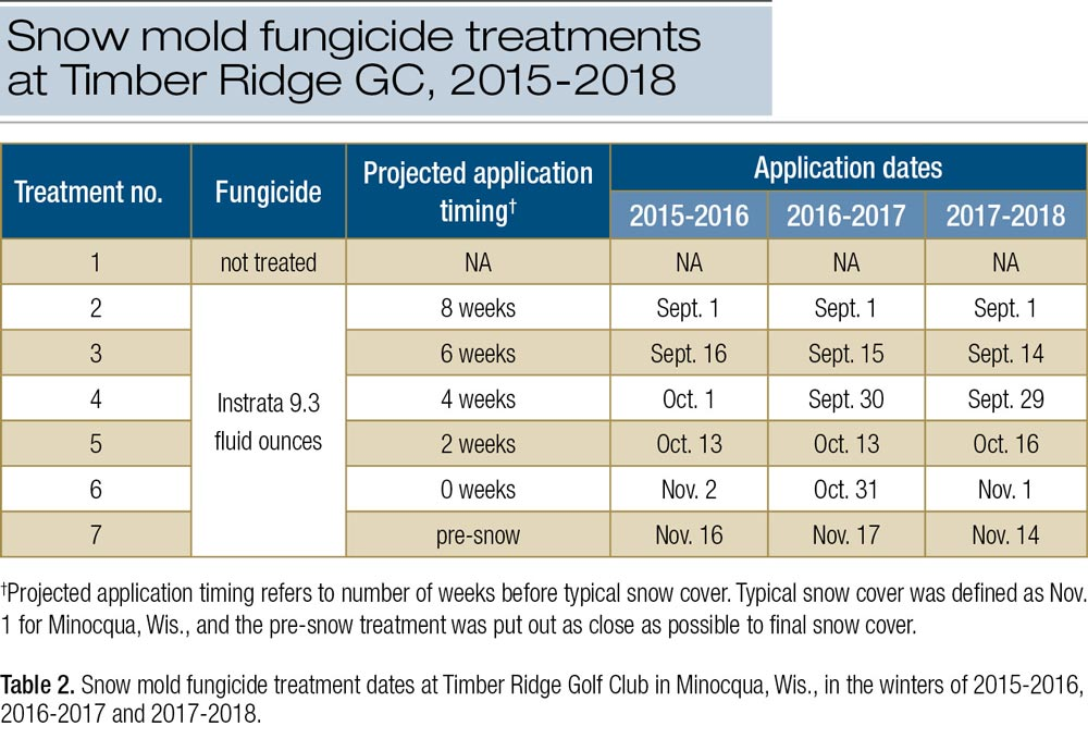 Plant uptake and optimal timing of snow mold fungicides
