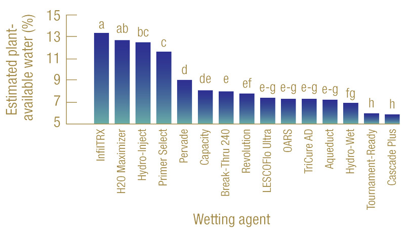 Wetting agents research