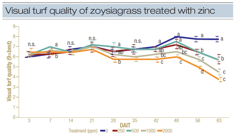 Zinc effects turfgrass