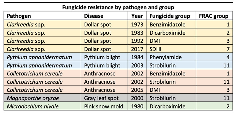 Turf fungicide resistance